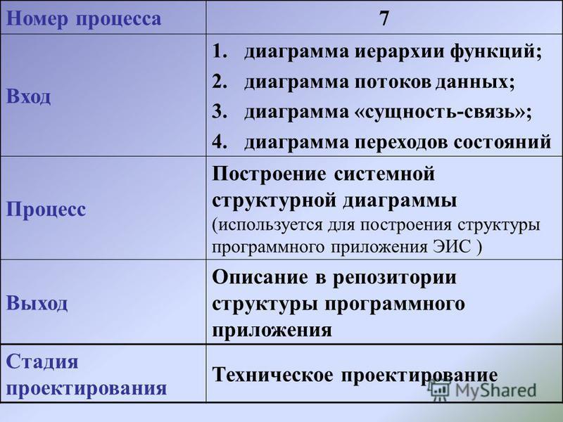 Номер процесса 7 Вход 1. диаграмма иерархии функций; 2. диаграмма потоков данных; 3. диаграмма «сущность-связь»; 4. диаграмма переходов состояний Процесс Построение системной структурной диаграммы (используется для построения структуры программного п