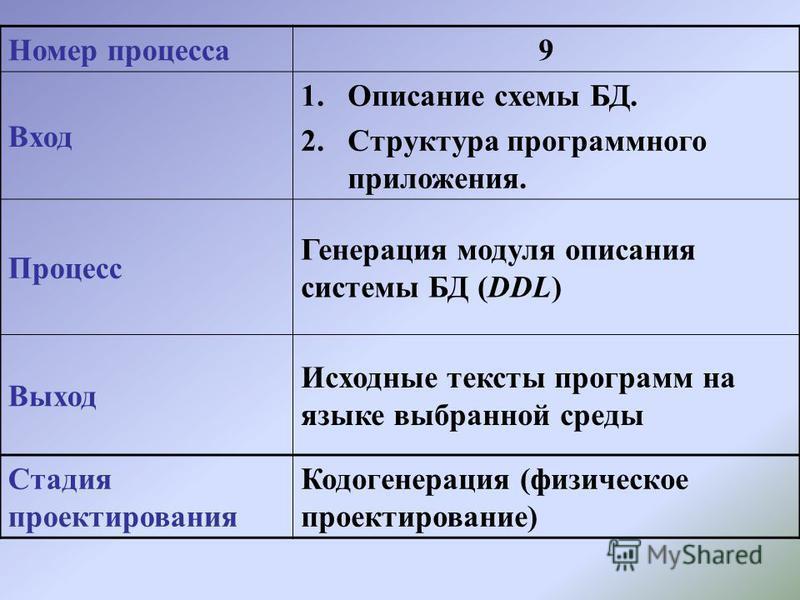 Номер процесса 9 Вход 1. Описание схемы БД. 2. Структура программного приложения. Процесс Генерация модуля описания системы БД (DDL) Выход Исходные тексты программ на языке выбранной среды Стадия проектирования Кодогенерация (физическое проектировани