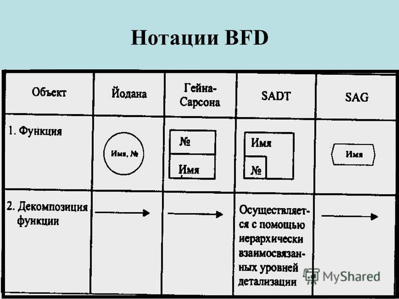Нотации BFD