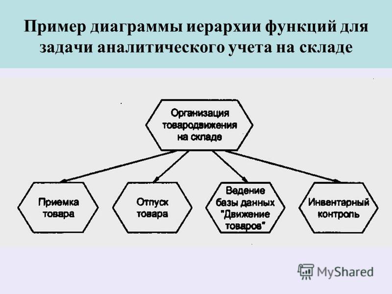 Пример диаграммы иерархии функций для задачи аналитического учета на складе