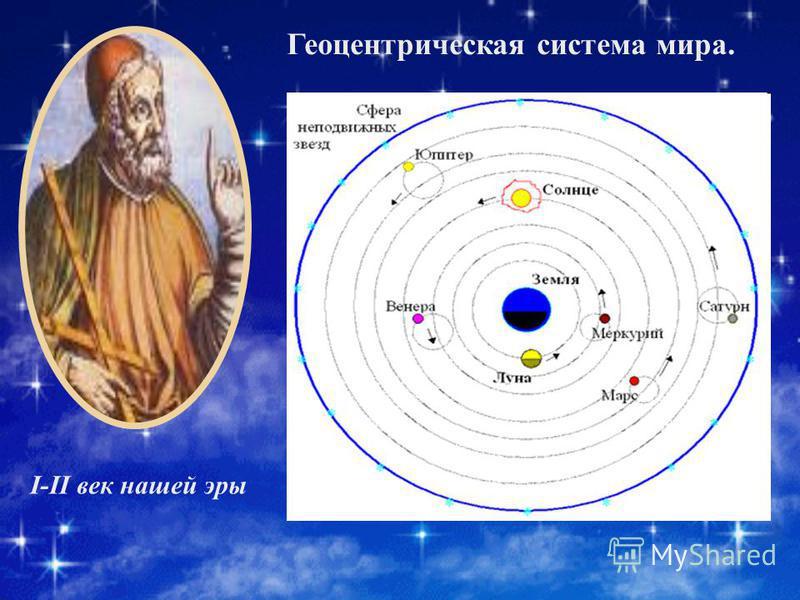 I-II век нашей эры Геоцентрическая система мира.