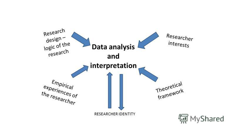 Data analysis and interpretation Research design – logic of the research Researcher interests Empirical experiences of the researcher Theoretical framework RESEARCHER IDENTITY
