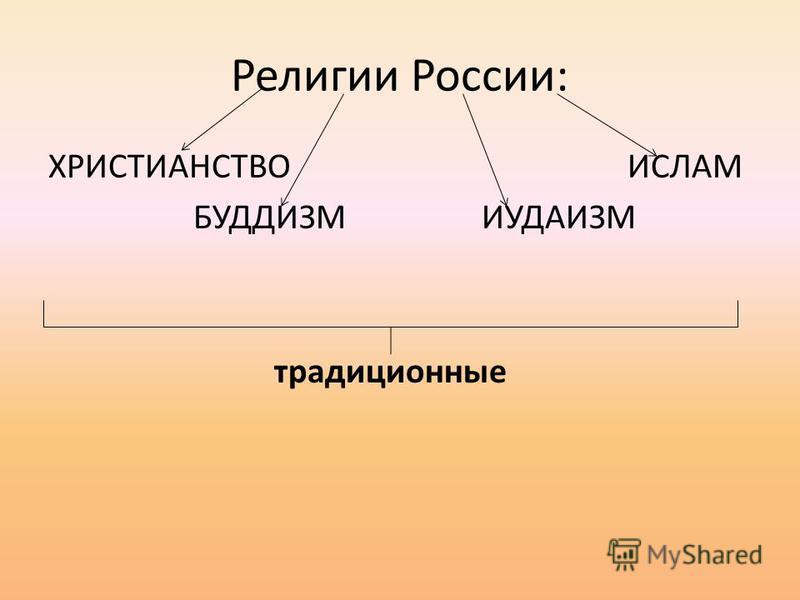 Религии России: ХРИСТИАНСТВО ИСЛАМ БУДДИЗМ ИУДАИЗМ традиционные