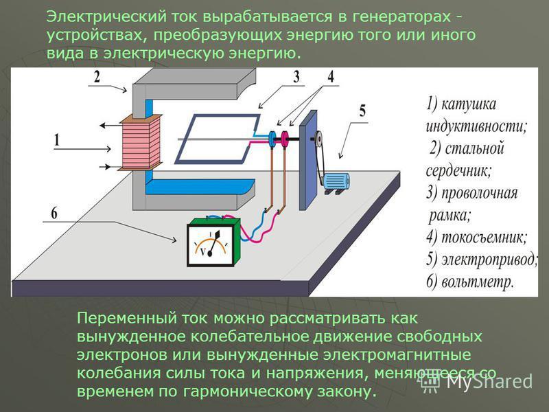 Электрический ток вырабатывается в генераторах - устройствах, преобразующих энергию того или иного вида в электрическую энергию. Переменный ток можно рассматривать как вынужденное колебательное движение свободных электронов или вынужденные электромаг