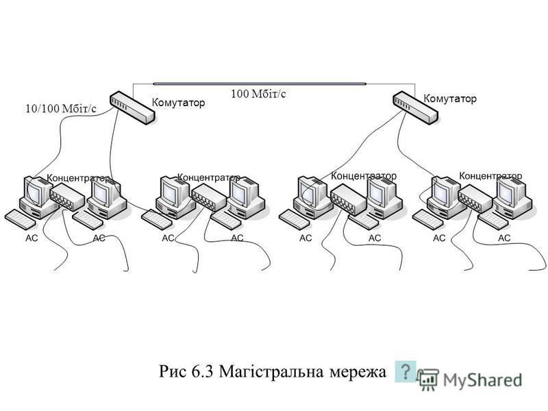 Рис 6.3 Магістральна мережа 100 Мбіт/с 10/100 Мбіт/с Комутатор