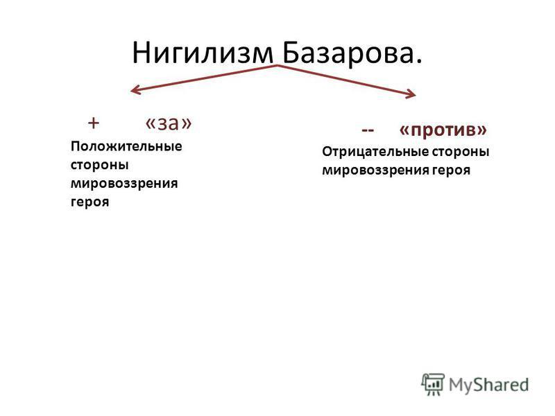 Взгляды Базарова + - Согласен с точкой зрения Базарова - - Не согласен с мнением героя ! - восхищаюсь мыслями Базарова ? - не понимаю взглядов героя