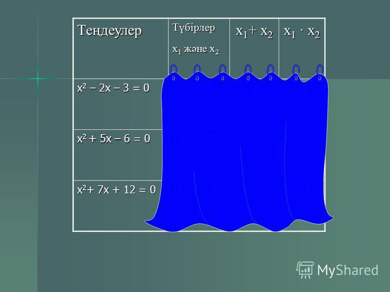 Виет теоремасы x 2 + pх + q = 0 x 2 + pх + q = 0 x 1 + x 2 = - p x 1 + x 2 = - p x 1 x 2 = q x 1 x 2 = q
