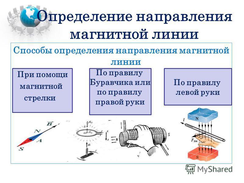 Способы определения направления магнитной линии Определение направления магнитной линии При помощи магнитной стрелки По правилу Буравчика или по правилу правой руки По правилу левой руки