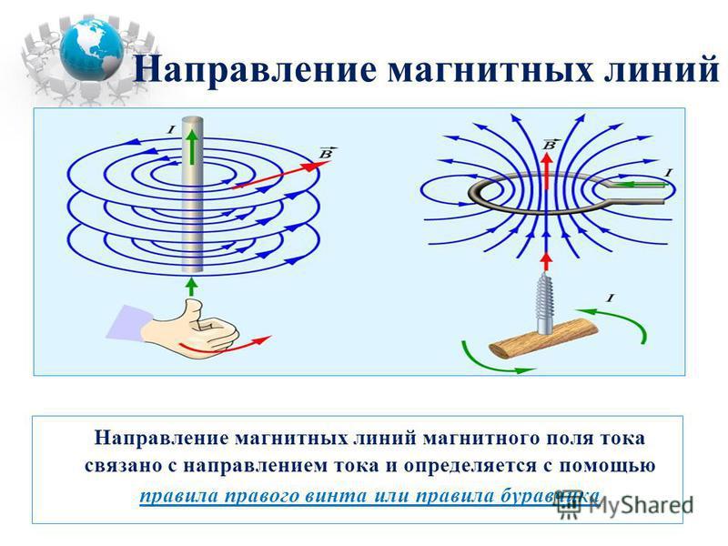 Направление магнитных линий Направление магнитных линий магнитного поля тока связано с направлением тока и определяется с помощью правила правого винта или правила буравчика