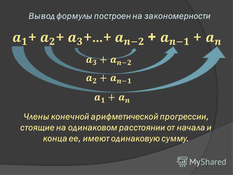 Вывод формулы построен на закономерности Члены конечной арифметической прогрессии, стоящие на одинаковом расстоянии от начала и конца ее, имеют одинаковую сумму.