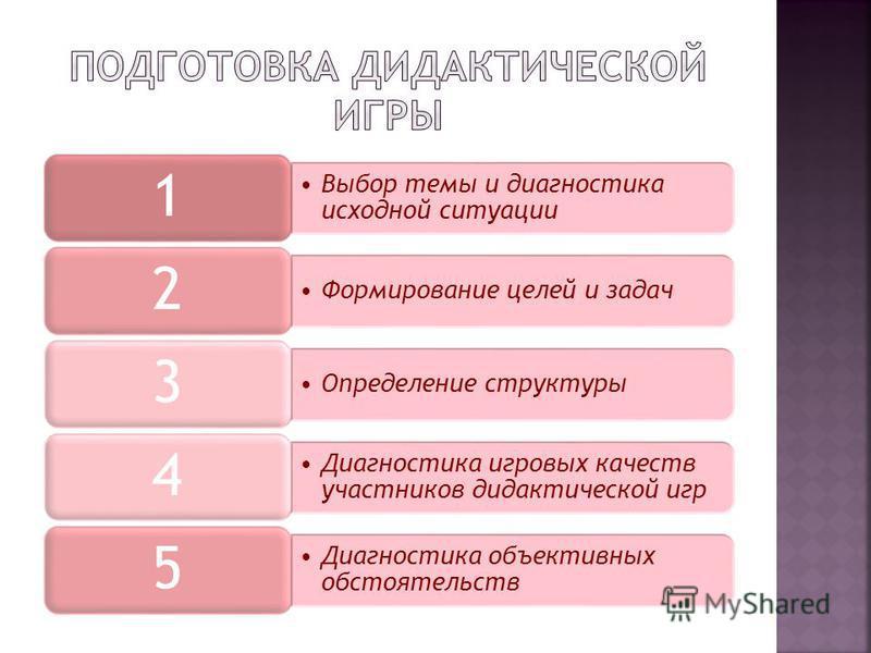 Выбор темы и диагностика исходной ситуации 1 Формирование целей и задач 2 Определение структуры 3 Диагностика игровых качеств участников дидактической игр 4 Диагностика объективных обстоятельств 5