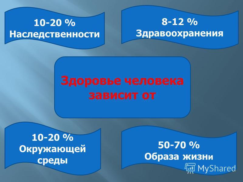 Здоровье человека зависит от 8-12 % Здравоохранения 10-20 % Окружающей среды 10-20 % Наследственности 50-70 % Образа жизни