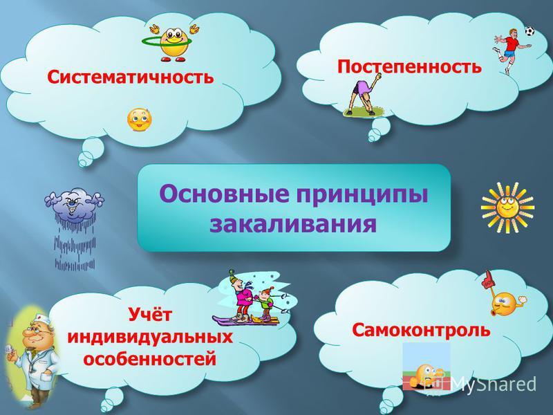 Самоконтроль Систематичность Постепенность Основные принципы закаливания Учёт индивидуальных особенностей