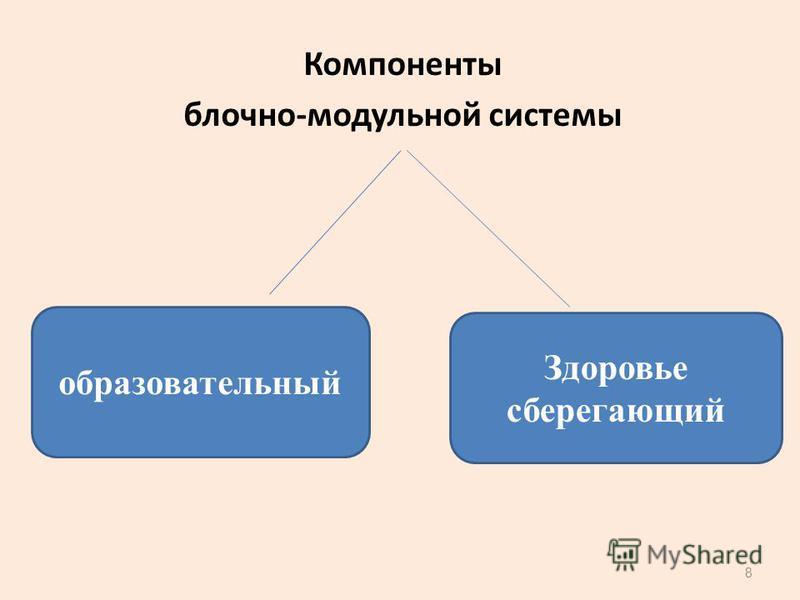 Компоненты блочно-модульной системы 8 образовательный Здоровье сберегающий