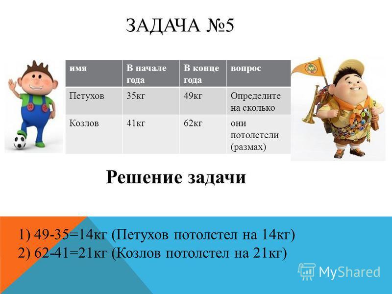 ЗАДАЧА 5 имяВ начале года В конце года вопрос Петухов 35 кг 49 кг Определите на сколько Козлов 41 кг 62 кгони потолстели (размах) Решение задачи 1) 49-35=14 кг (Петухов потолстел на 14 кг) 2) 62-41=21 кг (Козлов потолстел на 21 кг)