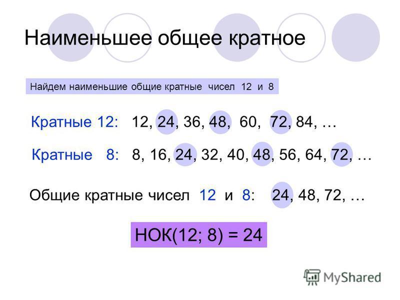 Наименьшее общее кратное Найдем наименьшие общие кратные чисел 12 и 8 Кратные 12: 12, 24, 36, 48, 60, 72, 84, … Кратные 8: 8, 16, 24, 32, 40, 48, 56, 64, 72, … Общие кратные чисел 12 и 8: 24, 48, 72, … НОК(12; 8) = 24