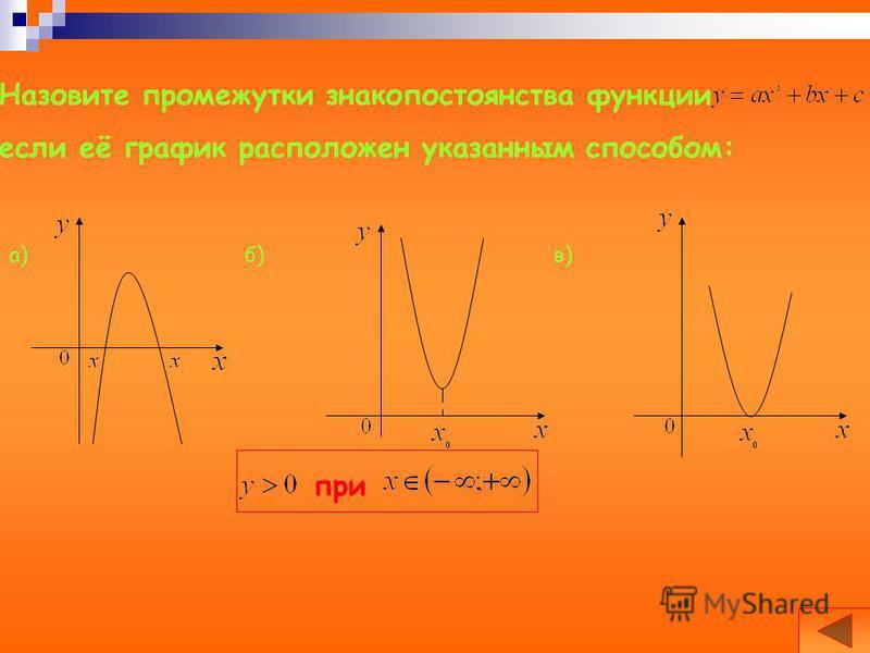 Назовите промежутки знакопостоянства функции если её график расположен указанным способом: а)б)в) при