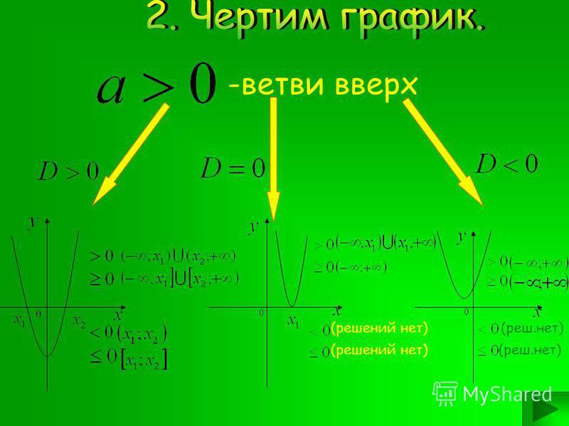 - 2 корня - 1 корень -корней нет Решаем уравнение: Находим дискриминант: Находим корни уравнения:
