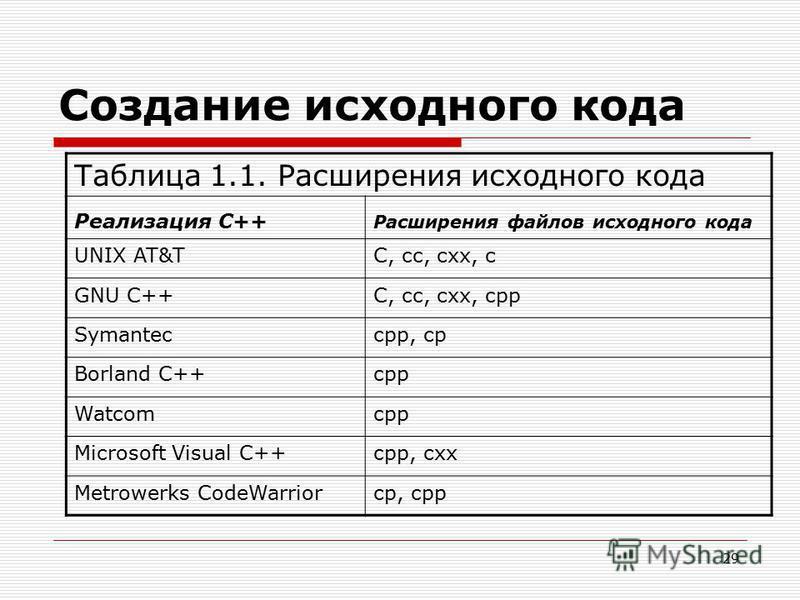 29 Создание исходного кода Таблица 1.1. Расширения исходного кода Реализация C++ Расширения файлов исходного кода UNIX AT&TС, cc, схх, с GNU C++С, cc, схх, cрр Symanteccрр, ср Borland C++cрр Watcomcрр Microsoft Visual C++cрр, схх Metrowerks CodeWarri