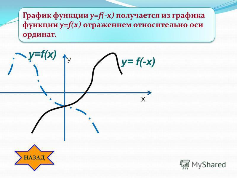 y=f(x) y= f(-x) График функции y=f(-x) получается из графика функции у=f(x) отражением относительно оси ординат. Х У НАЗАД