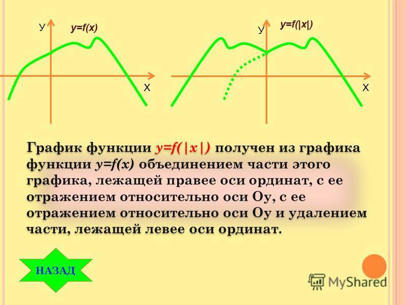 y=f(x) y=f(|x|) График функции y=f(|x|) получен из графика функции y=f(x) объединением части этого графика, лежащей правее оси ординат, с ее отражением относительно оси Оу, с ее отражением относительно оси Оу и удалением части, лежащей левее оси орди