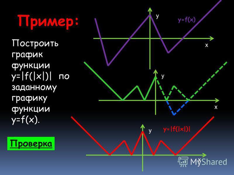 Пример: Построить график функции y=|f(|x|)| по заданному графику функции y=f(x). Проверка у х у х у х y=f(x) y=|f(|x|)|