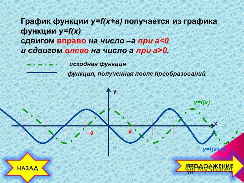 y x График функции y=f(x+a) получается из графика функции y=f(x) сдвигом вправо на число –а при а<0 и сдвигом влево на число а при а>0. y=f(x) y=f(x+a) -а а исходная функция функция, полученная после преобразований НАЗАД ПРОДОЛЖЕНИЕ