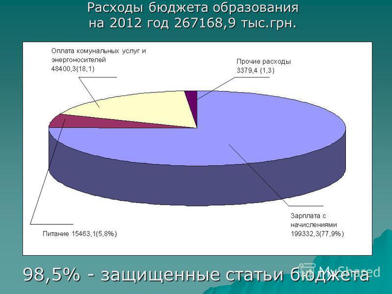 Расходы бюджета образования на 2012 год 267168,9 тыс.грн. 98,5% - защищенные статьи бюджета