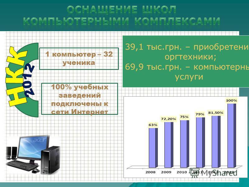 1 компьютер – 32 ученика 100% учебных заведений подключены к сети Интернет 39,1 тыс.грн. – приобретение оргтехники; 69,9 тыс.грн. – компьютерные услуги