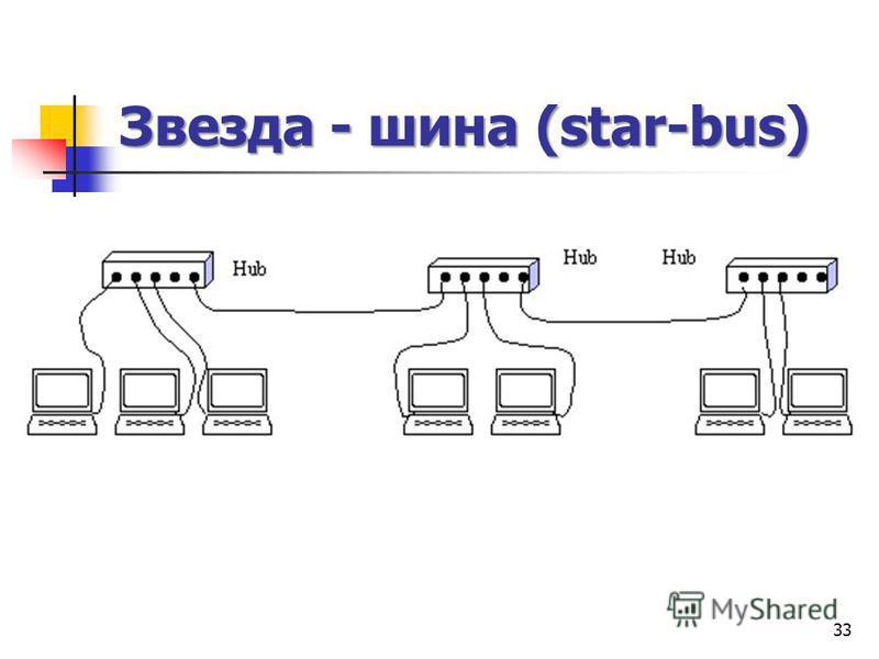 Звезда - шина (star-bus) 33