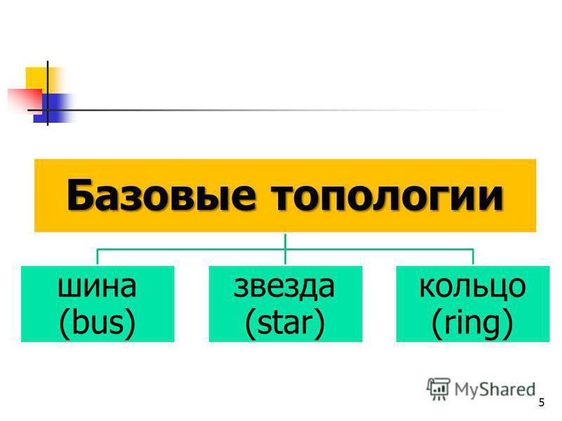 Базовыетопологии Базовые топологии шина (bus) звезда (star) кольцо (ring) 5