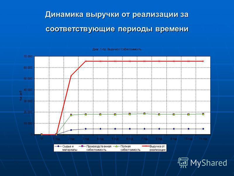 Динамика выручки от реализации за соответствующие периоды времени