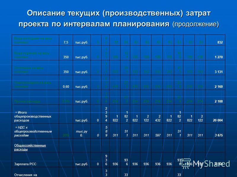 Описание текущих (производственных) затрат проекта по интервалам планирования (продолжение) Вода (холодная) на весь комплекс 7,5 тыс.руб.0 828283 832 Вода (горячая) на весь комплекс 350 тыс.руб.0 121121128 1 270 Отопление на весь комплекс 350 тыс.руб