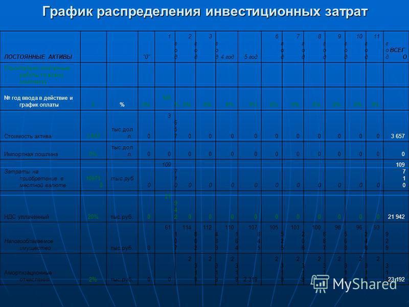 График распределения инвестиционных затрат ПОСТОЯННЫЕ АКТИВЫ