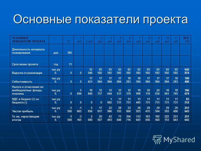 Основные показатели проекта ОСНОВНЫЕ ПОКАЗАТЕЛИ ПРОЕКТА