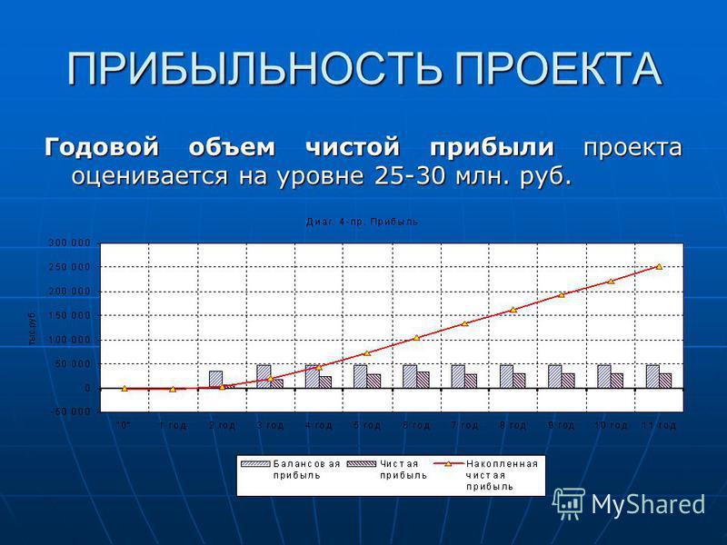 ПРИБЫЛЬНОСТЬ ПРОЕКТА Годовой объем чистой прибыли проекта оценивается на уровне 25-30 млн. руб.