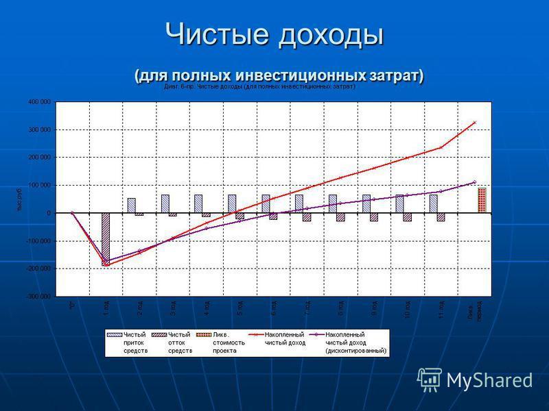 Чистые доходы (для полных инвестиционных затрат)