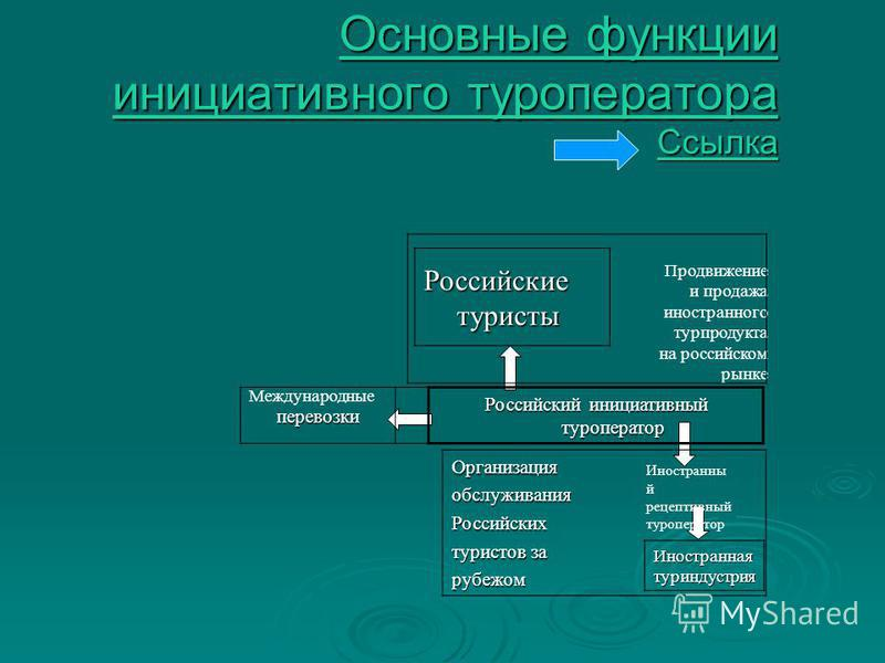 Продвижение и продажа иностранного турпродукта на российском рынке Организацияобслуживания Российских туристов за рубежом Международныеперевозки Российский инициативный туроператор Иностранны й рецептивный туроператор Российские туристы Иностраннаяту