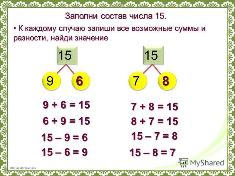http://linda6035.ucoz.ru/ Заполни состав числа 15. 15 9768 К каждому случаю запиши все возможные суммы и разности, найди значение К каждому случаю запиши все возможные суммы и разности, найди значение 15 – 9 = 6 15 – 6 = 9 15 – 7 = 8 15 – 8 = 7 9 + 6
