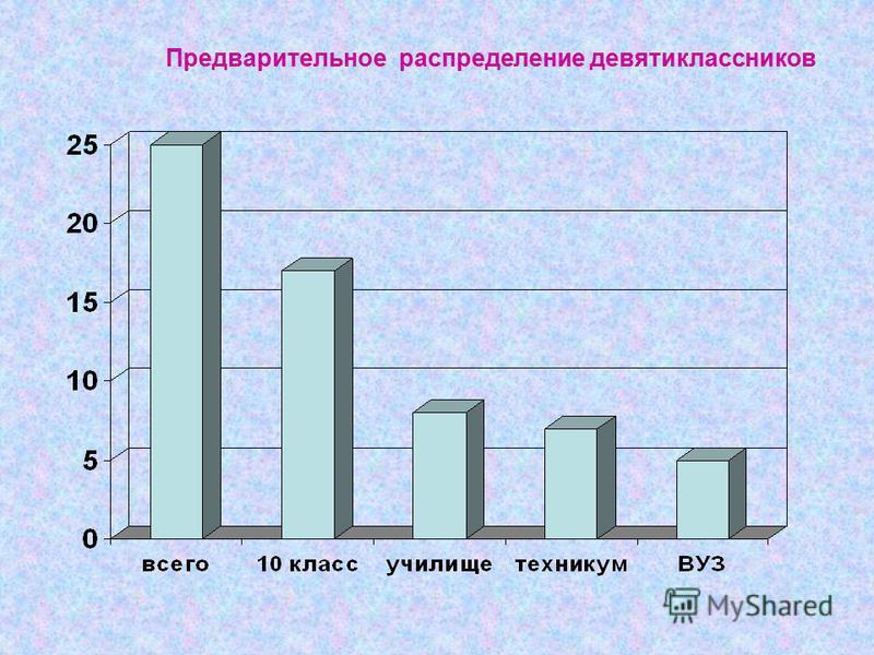 Предварительное распределение девятиклассников
