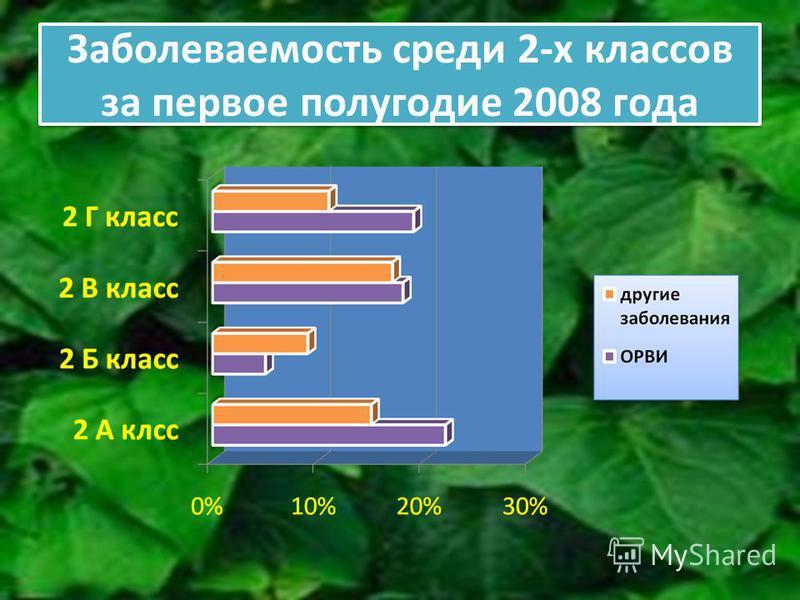 Заболеваемость среди 2-х классов за первое полугодие 2008 года