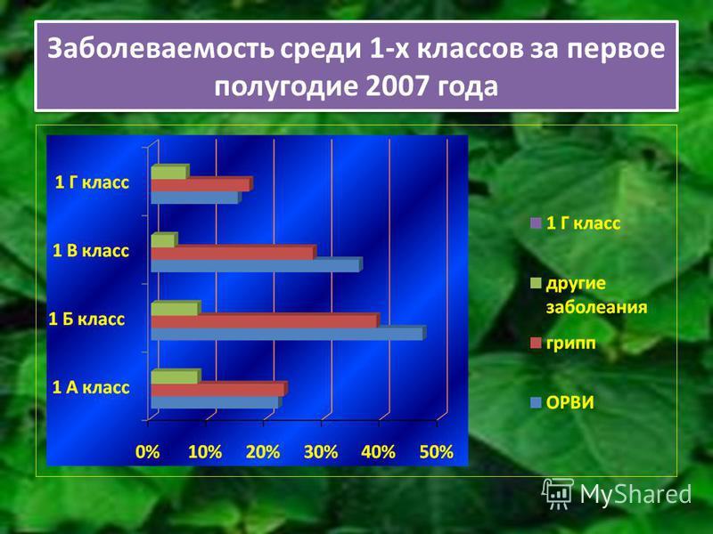 Заболеваемость среди 1-х классов за первое полугодие 2007 года