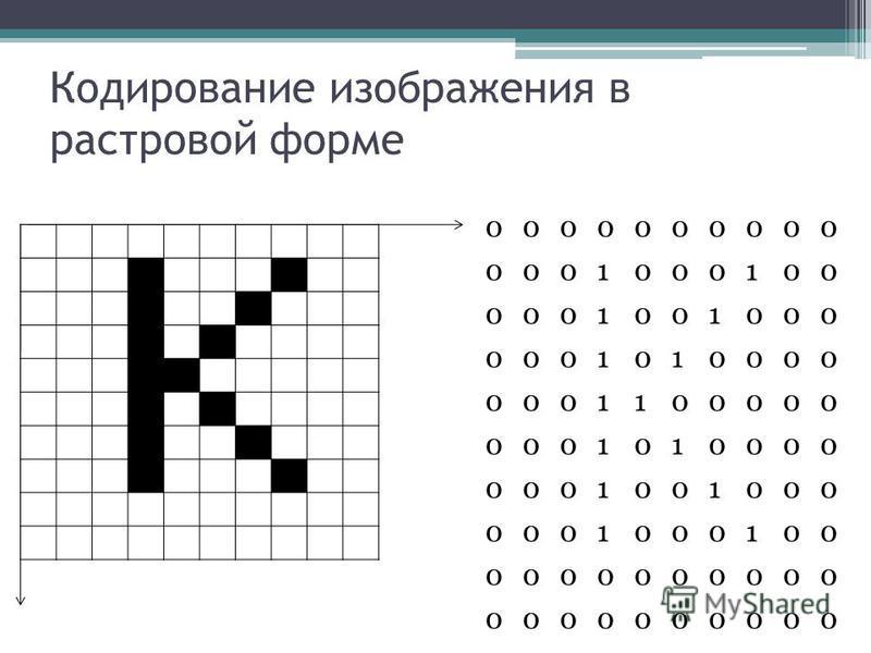 Кодирование изображения в растровой форме 0000000000 0001000100 0001001000 0001010000 0001100000 0001010000 0001001000 0001000100 0000000000 0000000000