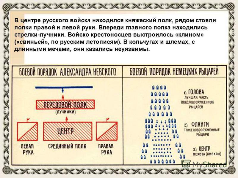 В центре русского войска находился княжеский полк, рядом стояли полки правой и левой руки. Впереди главного полка находились стрелки-лучники. Войско крестоносцев выстроилось «клином» («свиньей», по русским летописям). В кольчугах и шлемах, с длинными