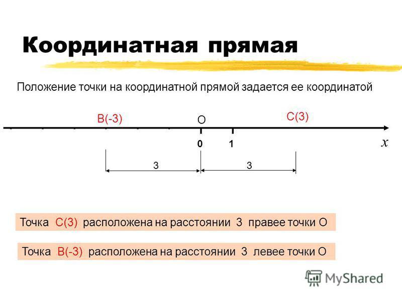 Координатная прямая 014325-2-3-4-5-6 О Х Точка С(3) расположена на расстоянии 3 правее точки О Точка В(-3) расположена на расстоянии 3 левее точки О С(3) 3 3 В(-3) х Положение точки на координатной прямой задается ее координатой