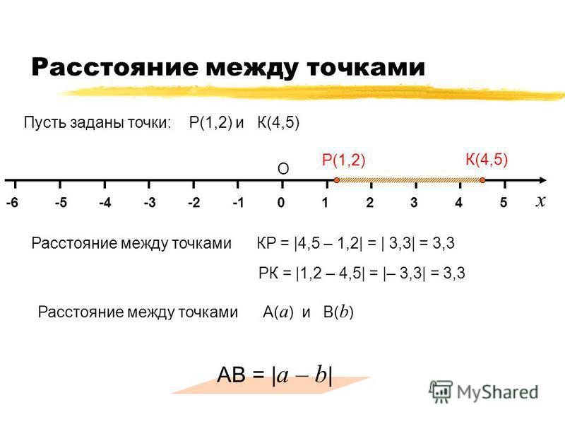 Расстояние между точками 014325-2-3-4-5-6 О Х К(4,5) Р(1,2) х Пусть заданы точки: Р(1,2) и К(4,5) Расстояние между точками КР =  4,5 – 1,2  =   3,3  = 3,3 РК =  1,2 – 4,5  =  – 3,3  = 3,3 Расстояние между точками А( а ) и В( b ) на координатной прямо