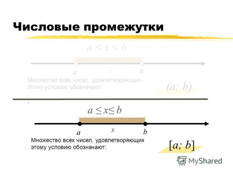 Числовые промежутки а b a < х < b Множество всех чисел, удовлетворяющих этому условию обозначают: Называется – интервал. a b a х b Множество всех чисел, удовлетворяющих этому условию обозначают: Называется – отрезок х (a; b) [a; b] х