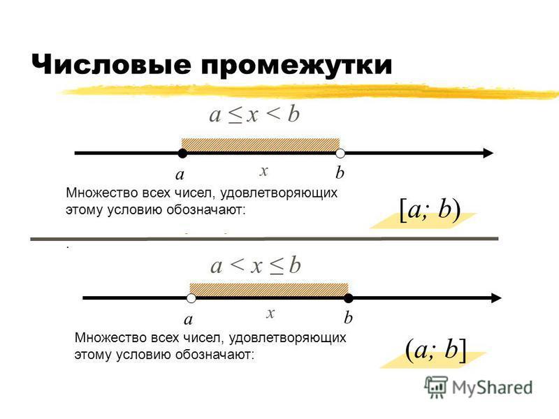 Числовые промежутки а b a х < b Множество всех чисел, удовлетворяющих этому условию обозначают: Называется – полуинтервал. a b a < х b Множество всех чисел, удовлетворяющих этому условию обозначают: Называется – полуинтервал х [a; b) (a; b] х