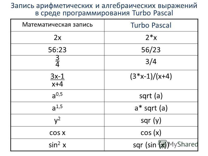 Запись арифметических и алгебраических выражений в среде программирования Turbo Pascal Математическая запись Turbo Pascal 2x2x2*x 56:2356/23 3434 3/4 3x-1 x+4 (3*x-1)/(x+4) a 0,5 sqrt (a) a 1,5 a* sqrt (a) y2y2 sqr (y) cos xcos (x) sin 2 xsqr (sin (x