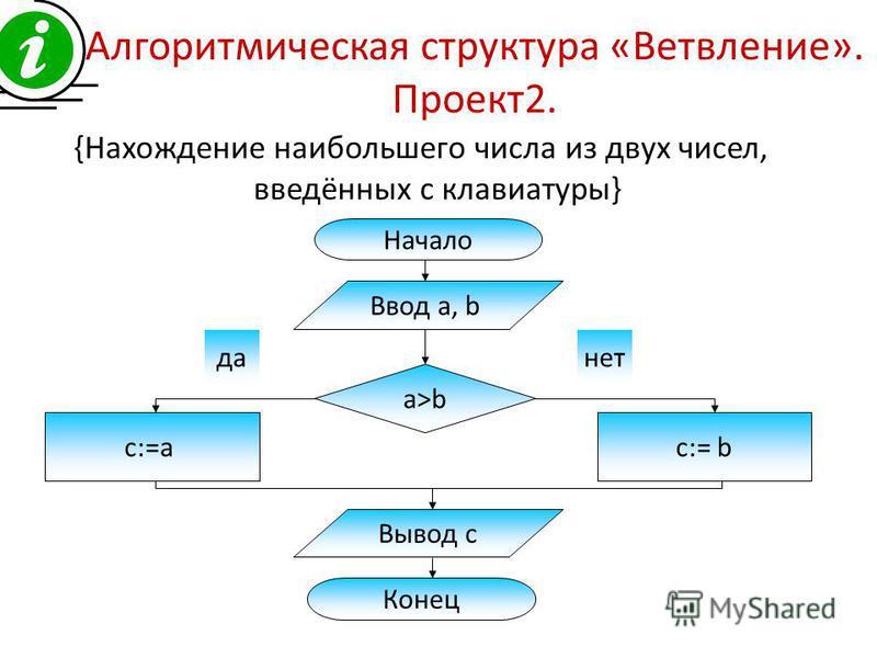 Алгоритмическая структура «Ветвление». Проект 2. {Нахождение наибольшего числа из двух чисел, введённых с клавиатуры} Начало Конец Ввод a, b Вывод с c:=ac:= b a>b да-нет